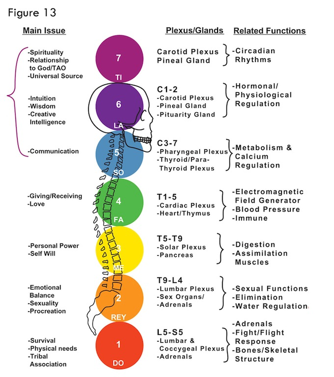 chakra chart how to increase willpower